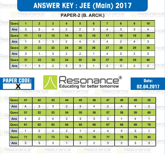 JEE Main 2017 Paper 2 Exam Analysis, Answer Keys & Solutions for
