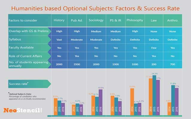 Popular Optional Subjects for Civil Services Mains Exam–How to