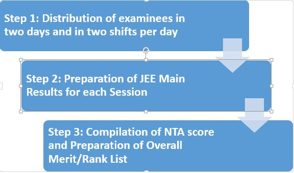 How to calculate JEE Main 2019 Percentile Score - Know Normalization