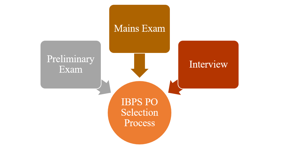 IBPS PO Selection Process 2019 - Prelims, Mains and Interview