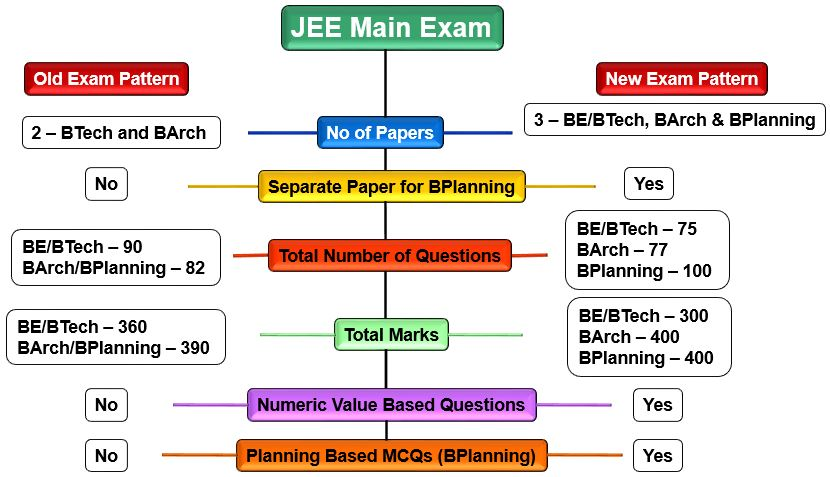 Jee Main Exam Pattern 2020 Out Get Latest Paper Pattern