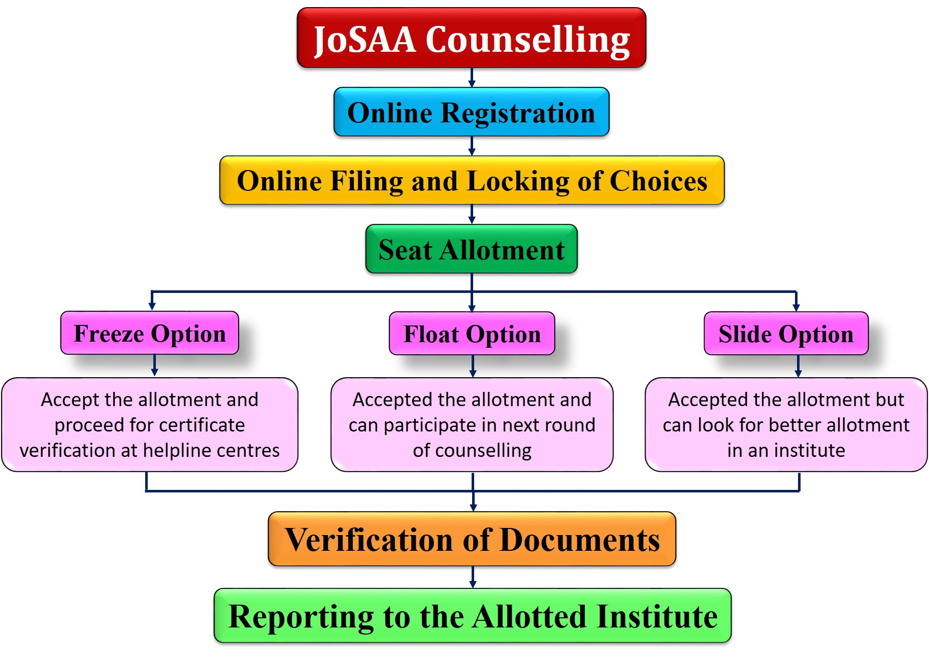 Jee Main Counselling 2020 Know Josaa Schedule Procedure