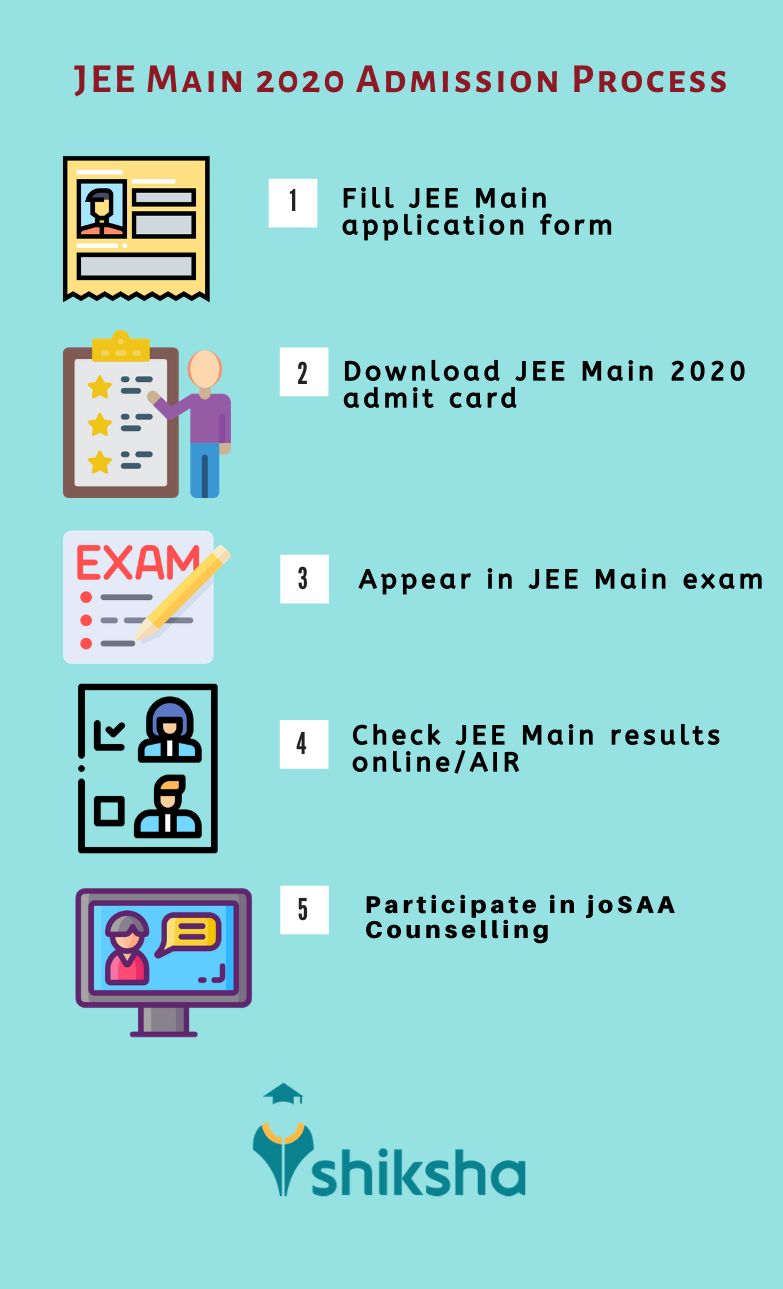 JEE Main 2020: Admit Card (Out), Exam Dates, Syllabus, New