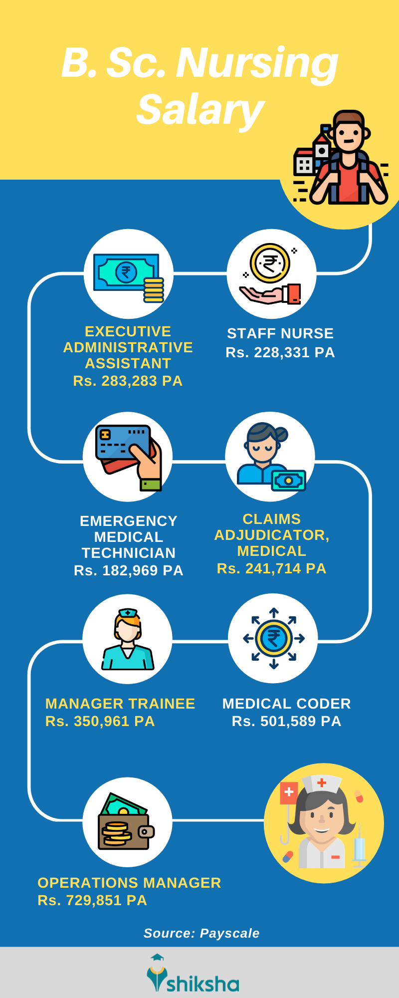 Bsc Nursing Colleges Syllabus Fees Subjects Course Scope