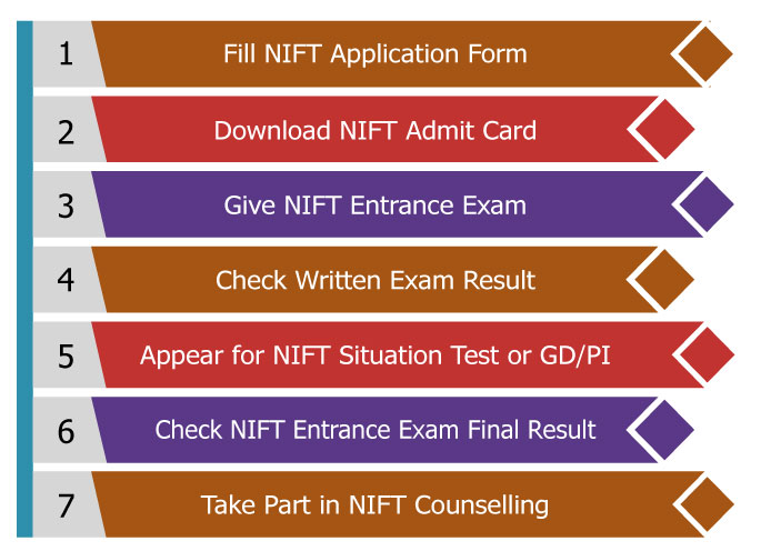 Nift 2020 Final Result Out For Mdes Mfm Mftech Counselling Admissions Registration