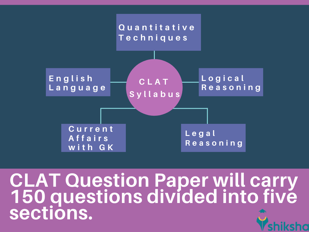 Clat Syllabus 2020 Check Section Wise Clat Syllabus Best Books