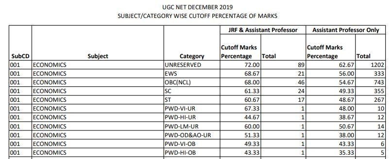 Ugc Net Cut Off 2020 Check Subject Wise Previous Year Cut Off Marks Here