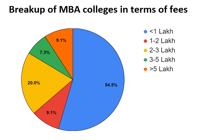 Mba Colleges In Coimbatore Fees Courses Placements Cut Off Admission
