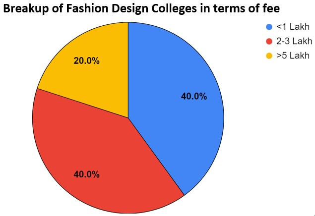 Fashion Design Courses And Colleges In Lucknow Fees Placements Cut Offs