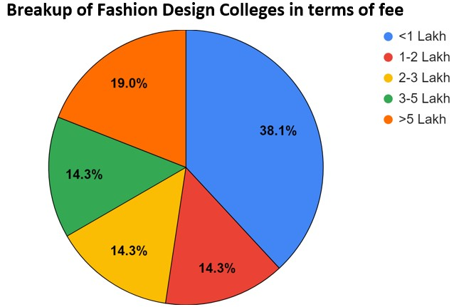 Fashion Design Courses And Colleges In Chennai Fees Placements Cut Offs