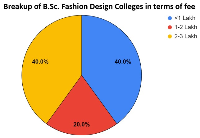 B Sc In Fashion Design Colleges In Chennai Fees Placements Cut Offs