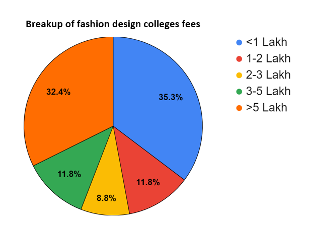 Fashion Design Courses And Colleges In Bangalore Fees Placements Cut Offs