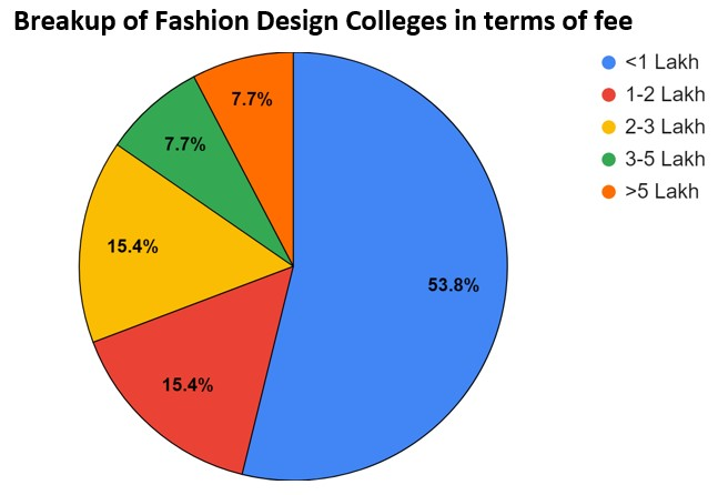 Diploma Courses In Fashion Design In Pune Fees Placements Cut Offs