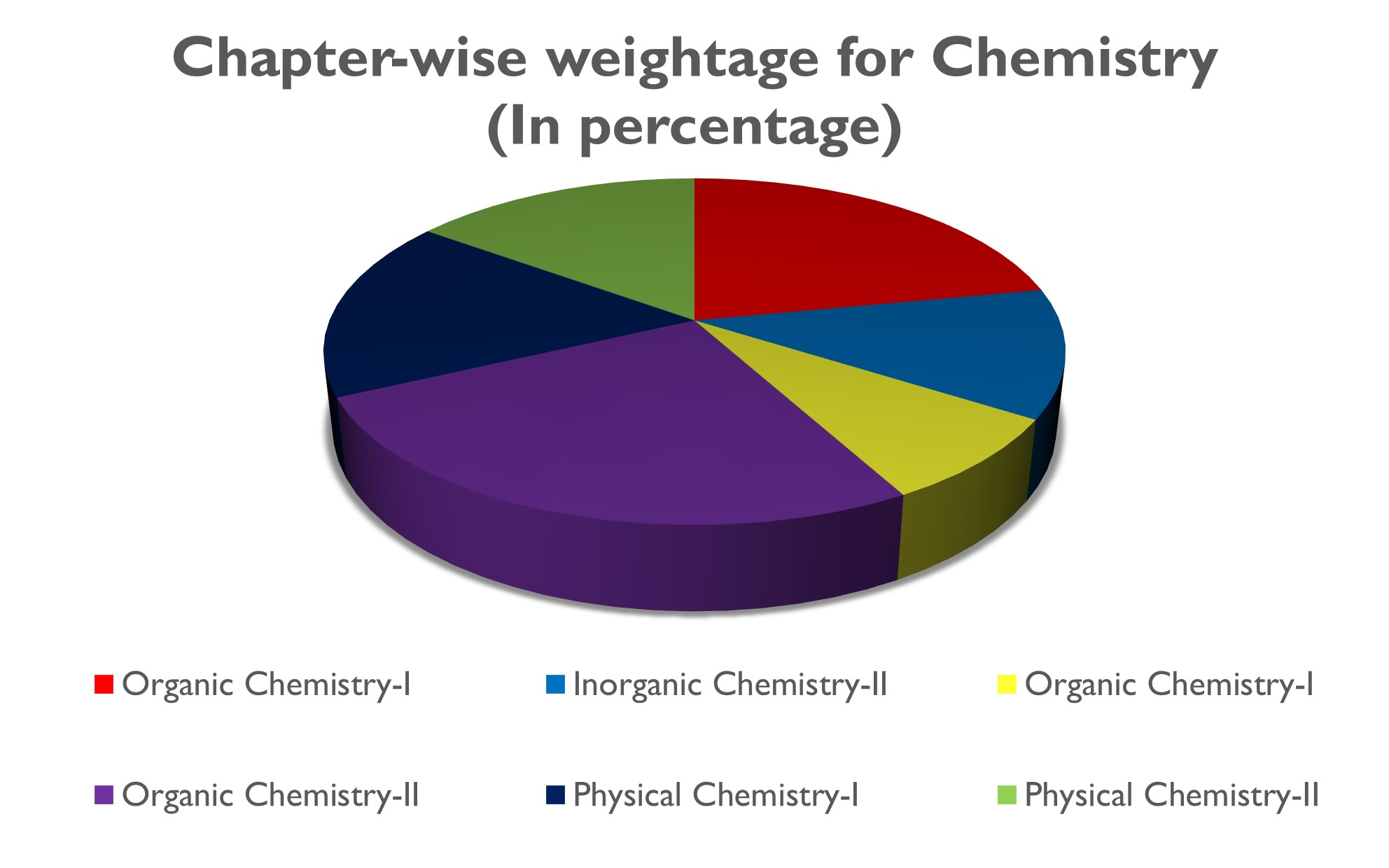 chapter-wise-weightage-NEET-chemistry
