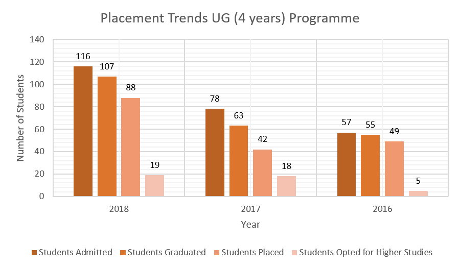 ISF College of Pharmacy UG Placement Trends