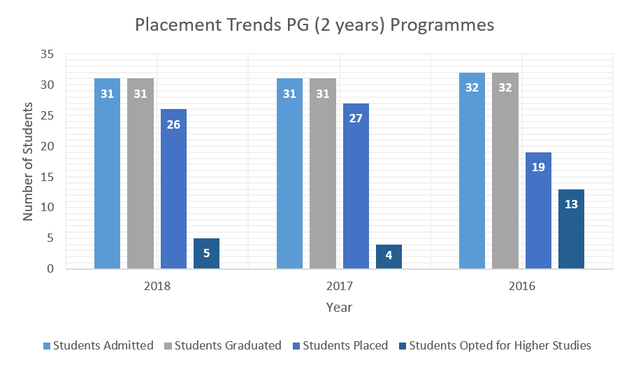 ISF College of Pharmacy PG Placement Trends