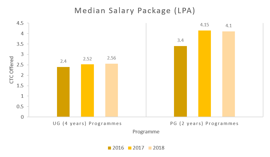 ISF College of Pharmacy Salary Trends