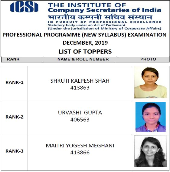 icsi cs 2019 toppers december check complete list for