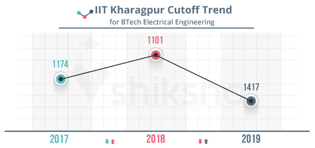Iit Kharagpur Cut Off Placements Courses Ranking Fees 2020