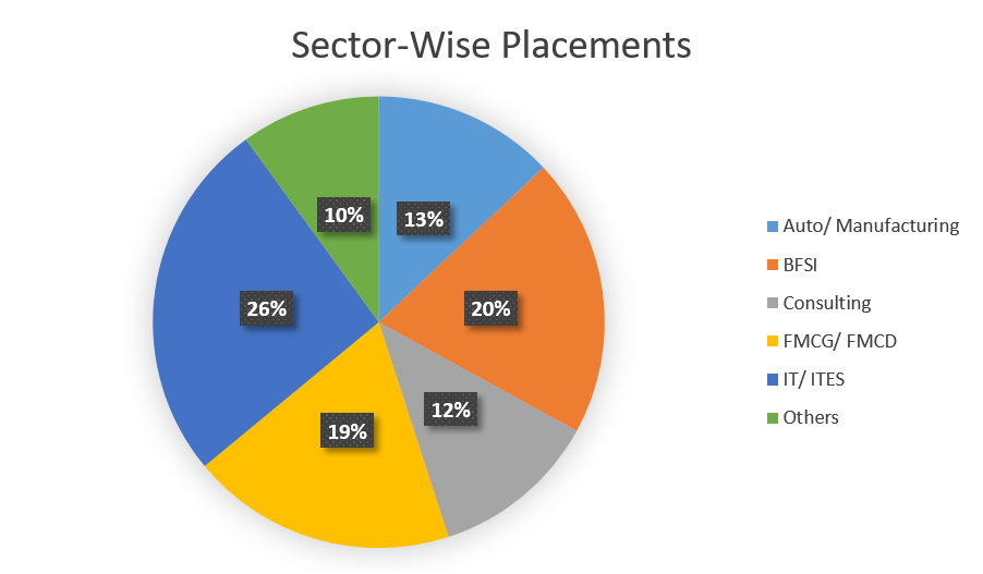 SIBM Pune Sector-Wise Placement