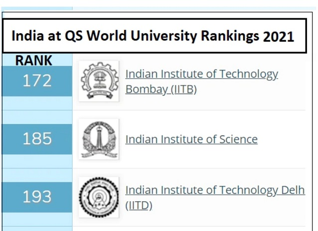 Qs World University Rankings 2021 Two Iits In Top 200