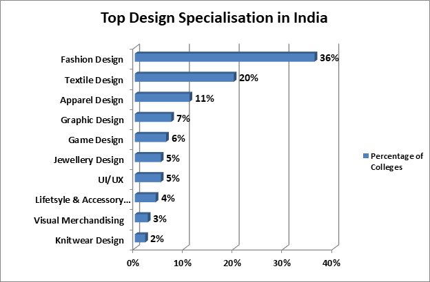 Design Colleges In India Courses Fees Cut Off Placements Admissions