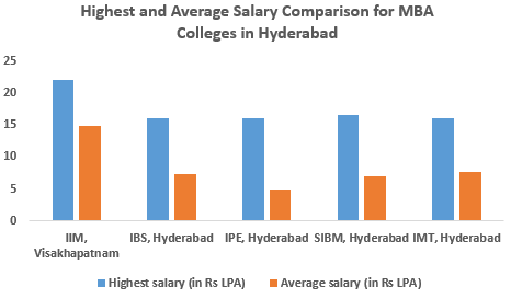 Mba Colleges In Hyderabad Fees Courses Placements Cut Off Admission
