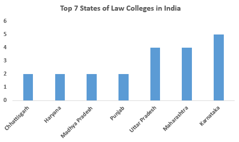 Top Engineering Colleges In India 2020 Rank Fees Cutoff Placements Admission
