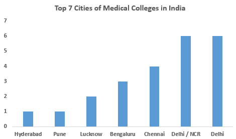 Top Medical Colleges In India 2020 Rank Fees Cutoff Placements Admission