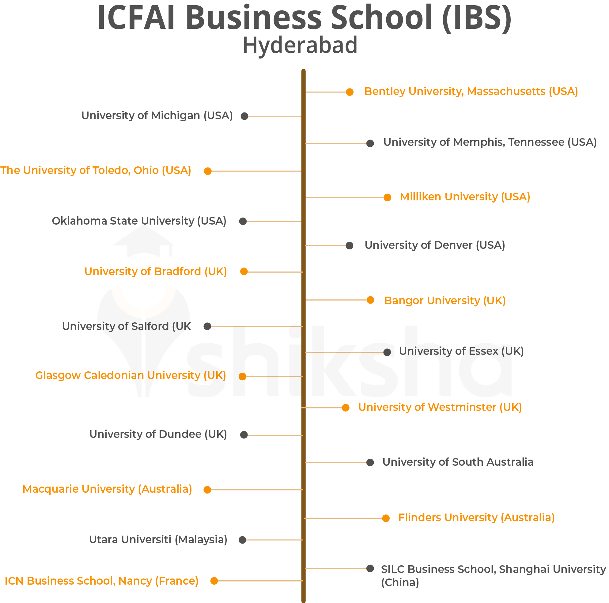 Ibs Hyderabad Icfai Fees Ranking Placements Cut Off 2020