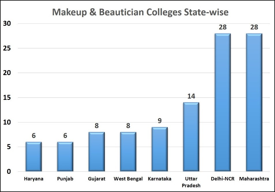 Makeup Beautician Colleges In India