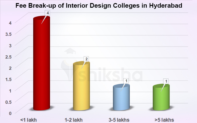 Interior Design Courses And Colleges In Hyderabad Fees Placements Cut Offs