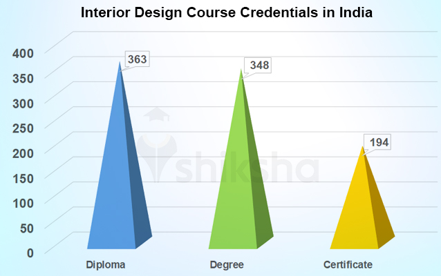 Interior Design Courses And Colleges In India Fees Placements Cut Offs