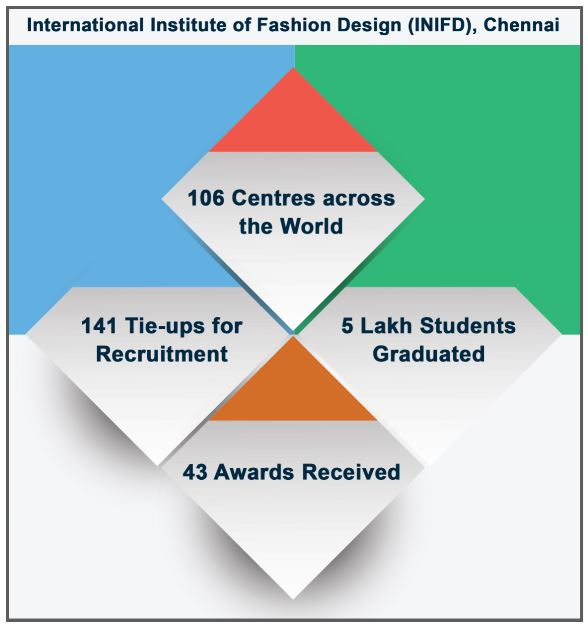 International Institute Of Fashion Design Chennai Courses Fees Placements Ranking Admission 2020