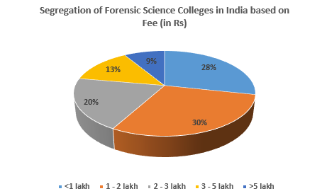 Forensic Science Colleges In India Shiksha