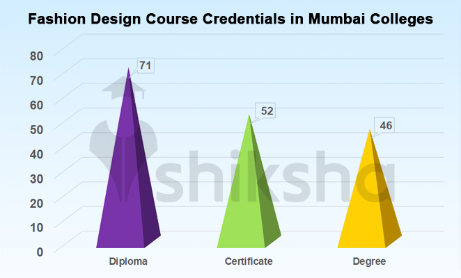 Fashion Design Courses And Colleges In Mumbai All Fees Placements Cut Offs