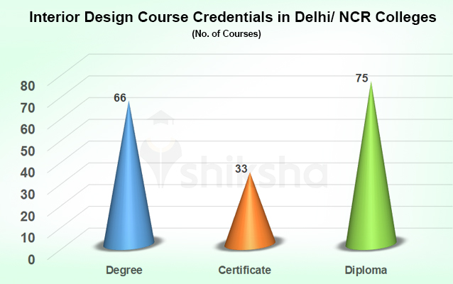 Interior Design Courses And Colleges In Delhi Ncr Fees Placements Cut Offs