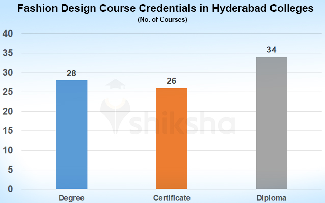 Fashion Design Courses And Colleges In Hyderabad Fees Placements Cut Offs