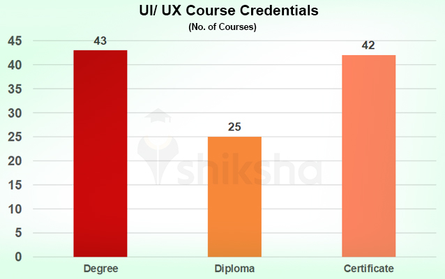 List Of Ui Ux Courses And Colleges In India Fees Placements Reviews