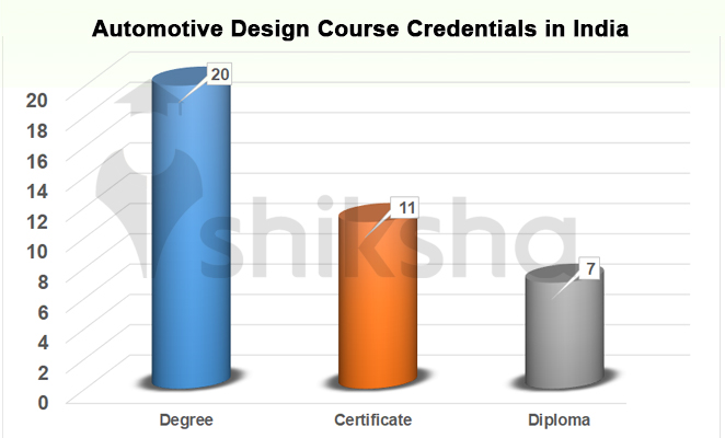List Of Automotive Design Courses And Colleges In India Fees Placements Reviews
