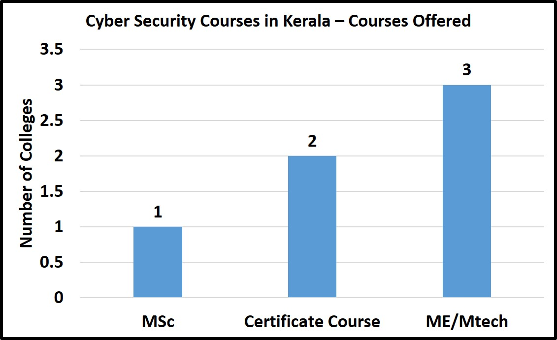 Cyber Security Courses In Kerala Fees Courses Admissions