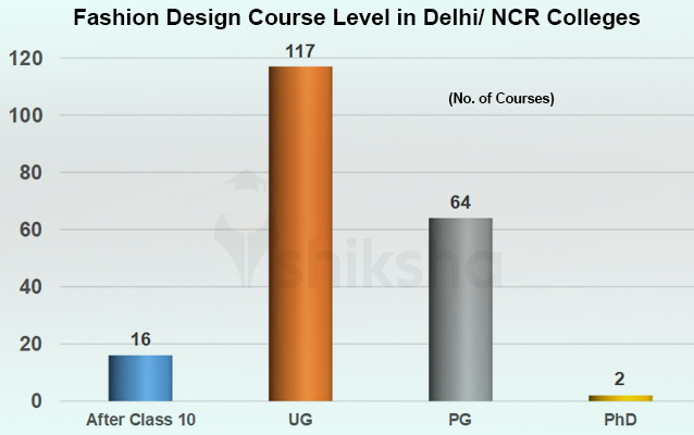 Fashion Design Courses And Colleges In Delhi Ncr Fees Placements Cut Offs
