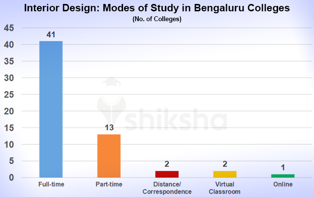 Interior Design Courses And Colleges In Bangalore Fees Placements Cut Offs