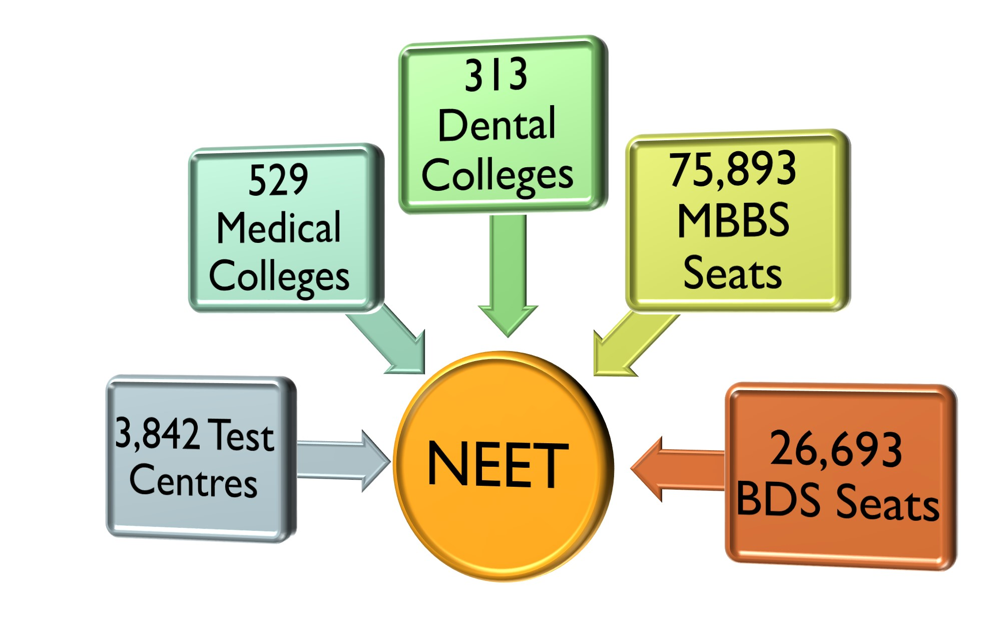 Neet 2020 Latest News Result Date Out Answer Key Dates Syllabus